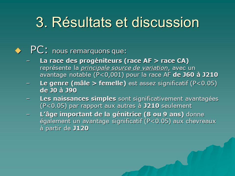 3. Résultats et discussion PC: nous remarquons que: PC: nous remarquons que: –La race des progéniteurs (race AF > race CA) représente la principale so