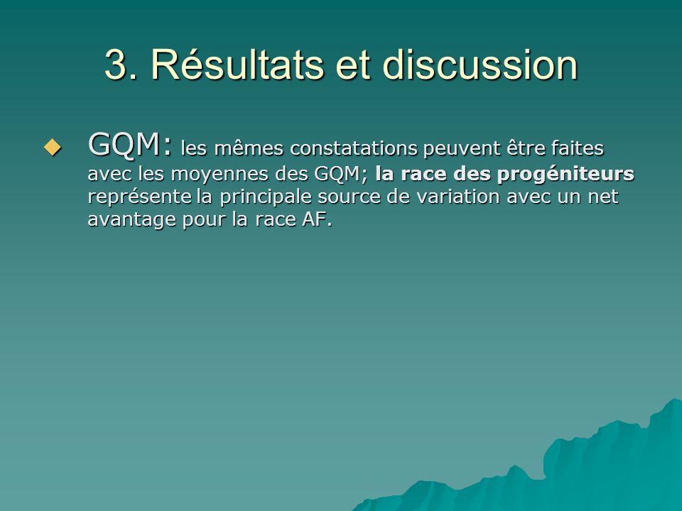3. Résultats et discussion GQM: les mêmes constatations peuvent être faites avec les moyennes des GQM; la race des progéniteurs représente la principa