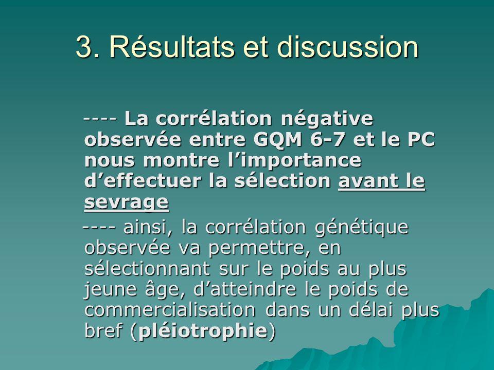 3. Résultats et discussion ---- La corrélation négative observée entre GQM 6-7 et le PC nous montre limportance deffectuer la sélection avant le sevra