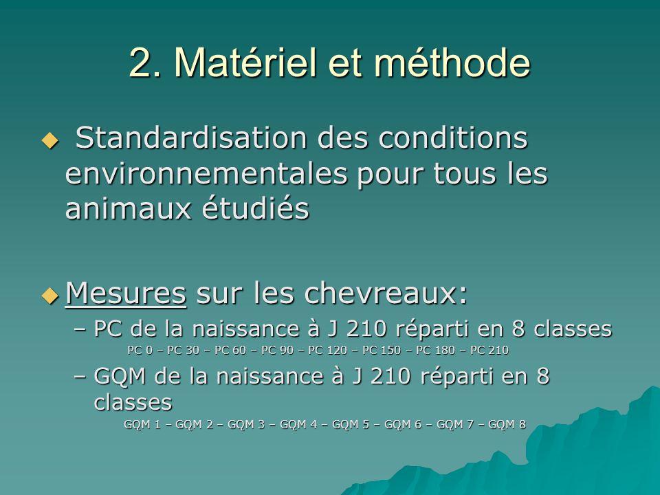 2. Matériel et méthode Standardisation des conditions environnementales pour tous les animaux étudiés Standardisation des conditions environnementales
