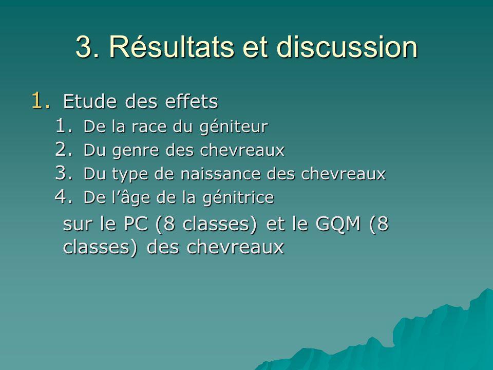 3. Résultats et discussion 1. Etude des effets 1.