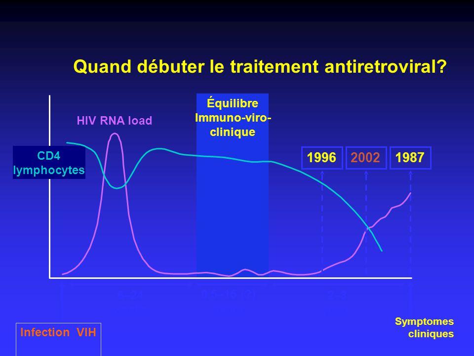 Quand débuter le traitement antiretroviral.