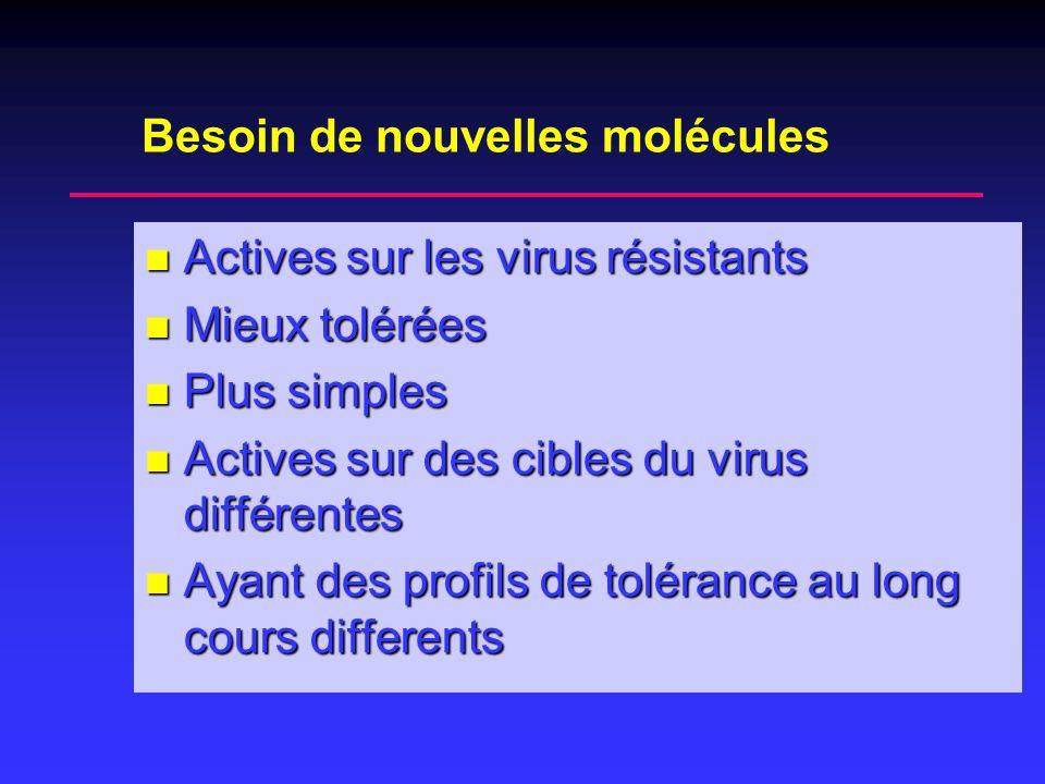 Besoin de nouvelles molécules Actives sur les virus résistants Actives sur les virus résistants Mieux tolérées Mieux tolérées Plus simples Plus simple
