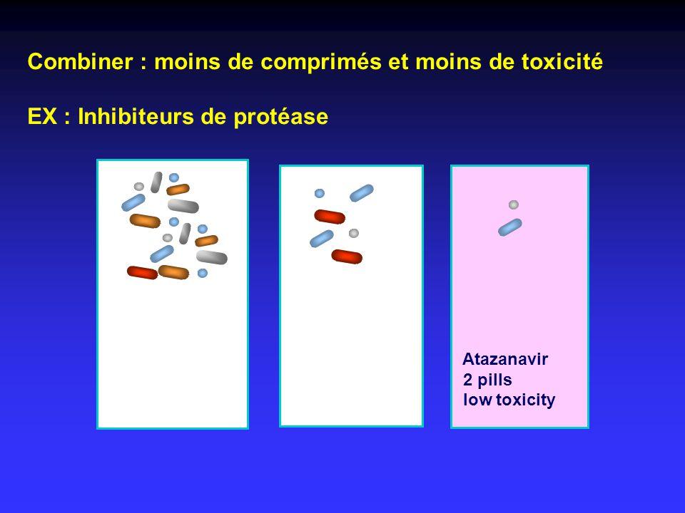Combiner : moins de comprimés et moins de toxicité EX : Inhibiteurs de protéase Indinavir/r 6 pills high toxicity Saquinavir/r 12 pills low toxicity A