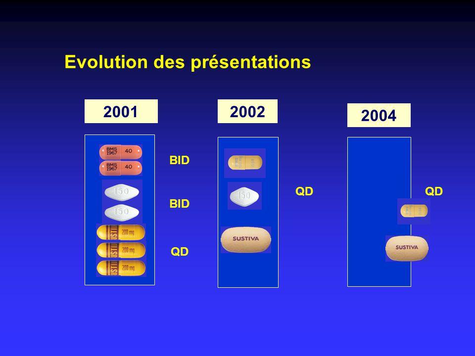 Evolution des présentations 2001 QD 2002 BID 2004 QD