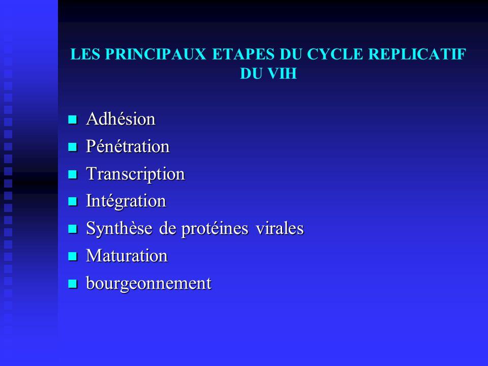 LES PRINCIPAUX ETAPES DU CYCLE REPLICATIF DU VIH Adhésion Adhésion Pénétration Pénétration Transcription Transcription Intégration Intégration Synthès