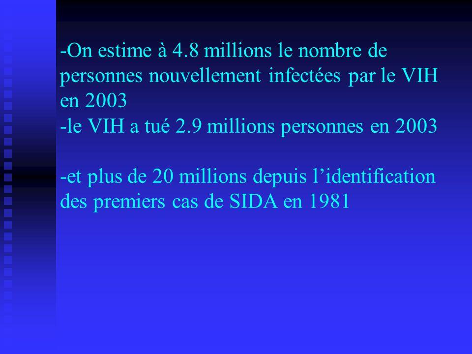 - -On estime à 4.8 millions le nombre de personnes nouvellement infectées par le VIH en 2003 -le VIH a tué 2.9 millions personnes en 2003 -et plus de