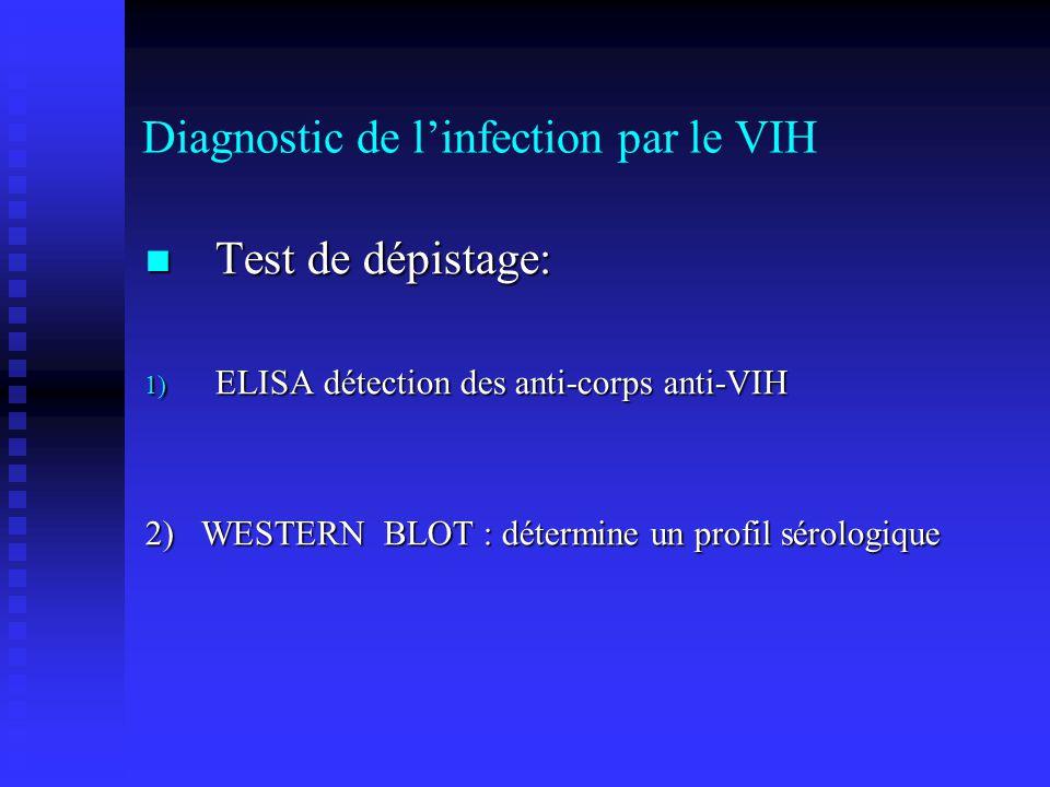 Diagnostic de linfection par le VIH Test de dépistage: Test de dépistage: 1) ELISA détection des anti-corps anti-VIH 2) WESTERN BLOT : détermine un pr