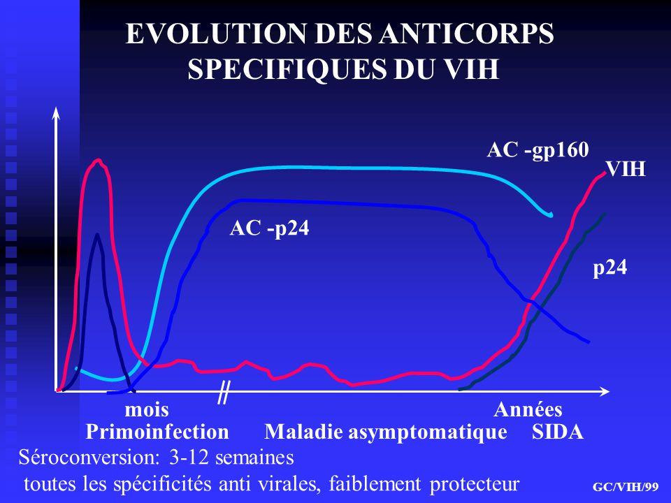 EVOLUTION DES ANTICORPS SPECIFIQUES DU VIH AC -gp160 VIH Années Primoinfection Maladie asymptomatique SIDA mois GC/VIH/99 p24 AC -p24 Séroconversion: