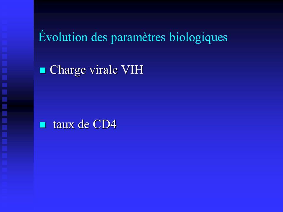 Évolution des paramètres biologiques Charge virale VIH Charge virale VIH taux de CD4 taux de CD4