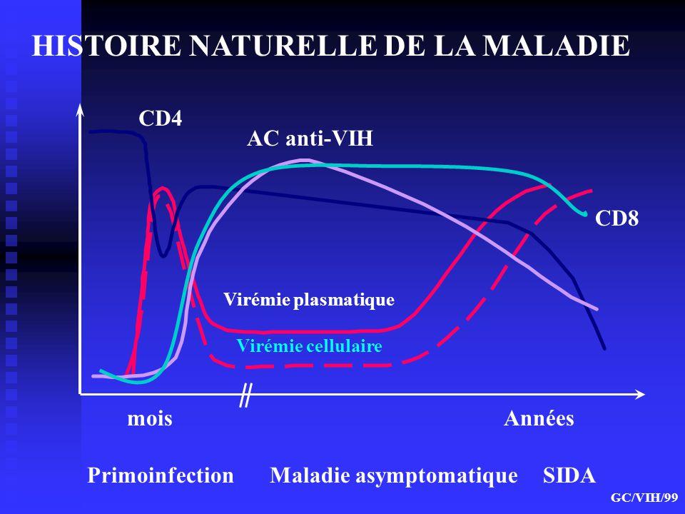 HISTOIRE NATURELLE DE LA MALADIE Années Primoinfection Maladie asymptomatique SIDA mois Virémie plasmatique Virémie cellulaire CD4 CD8 AC anti-VIH GC/
