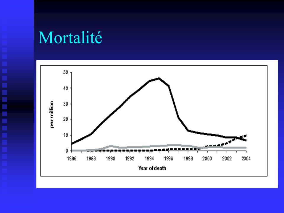HISTOIRE NATURELLE DE LA MALADIE Années Primoinfection Maladie asymptomatique SIDA mois Virémie plasmatique Virémie cellulaire CD4 CD8 AC anti-VIH GC/VIH/99