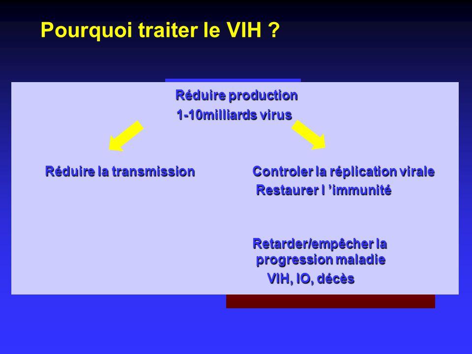 Pourquoi traiter le VIH ? Réduire production Réduire production 1-10milliards virus 1-10milliards virus Réduire la transmission Controler la réplicati