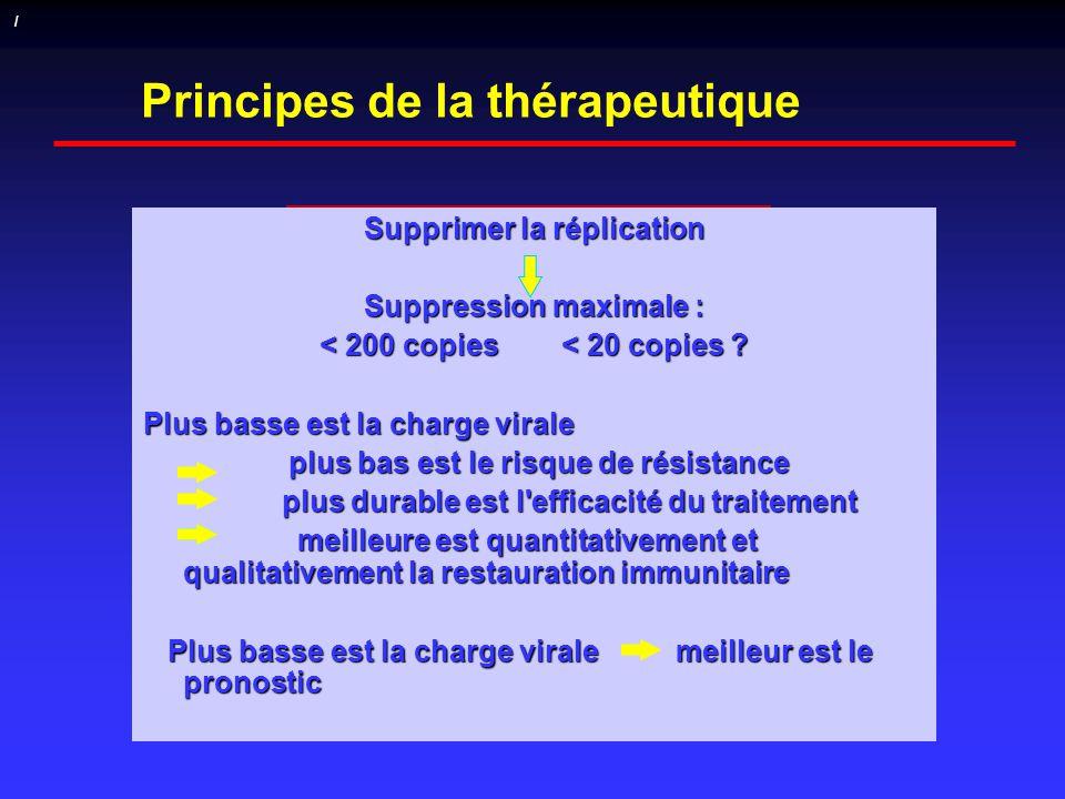 Principes de la thérapeutique Supprimer la réplication Suppression maximale : < 200 copies < 20 copies ? Plus basse est la charge virale plus bas est