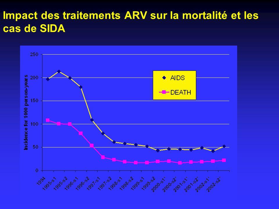 Impact des traitements ARV sur la mortalité et les cas de SIDA