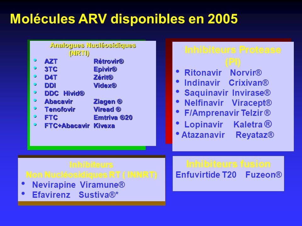 Molécules ARV disponibles en 2005 Analogues Nucléosidiques (NRTI) (NRTI) AZT Rétrovir® AZT Rétrovir® 3TC Epivir® 3TC Epivir® D4T Zérit® D4T Zérit® DDI