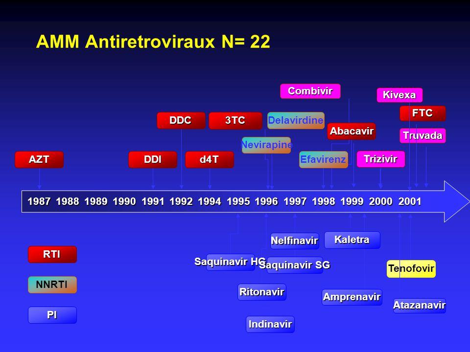 AMM Antiretroviraux N= 22 NNRTI 1987199119921994199519961997199819992000198819891990 RTI PI Abacavir Combivir DDIAZTd4T DDC3TC Trizivir Nevirapine Del