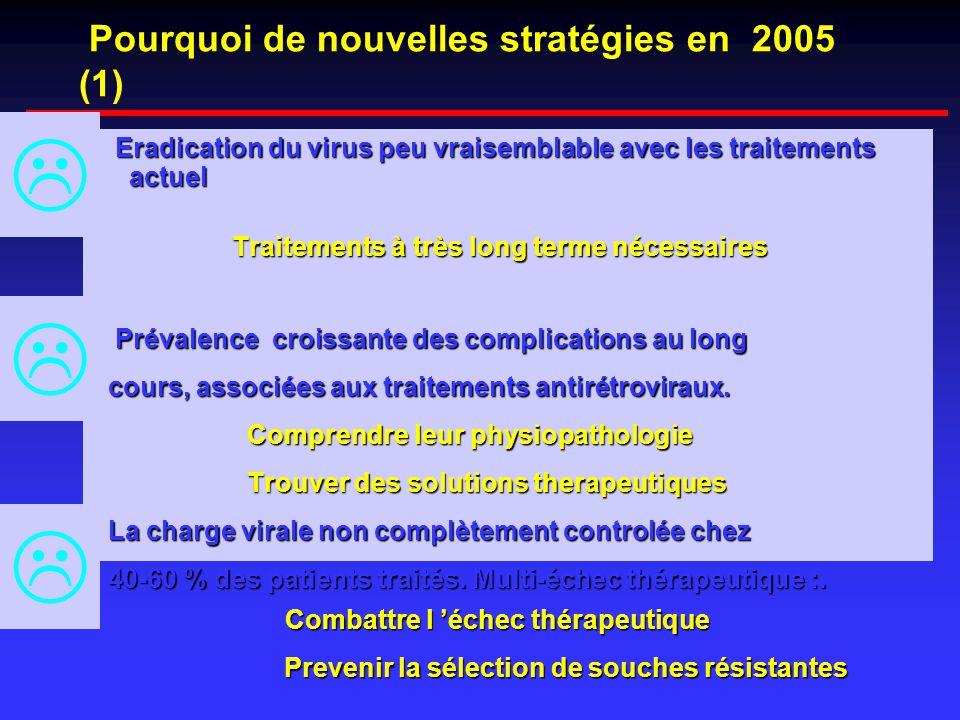 Pourquoi de nouvelles stratégies en 2005 (1) Eradication du virus peu vraisemblable avec les traitements actuel Eradication du virus peu vraisemblable