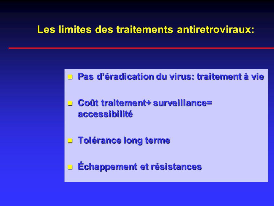 Les limites des traitements antiretroviraux: Pas déradication du virus: traitement à vie Pas déradication du virus: traitement à vie Coût traitement+