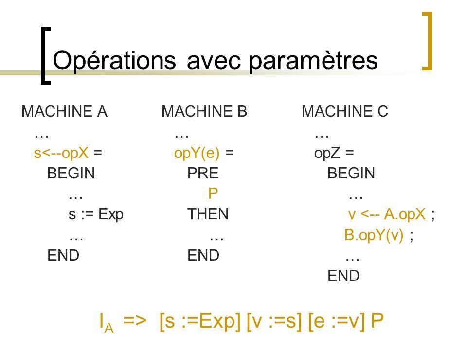 Opérations avec paramètres MACHINE AMACHINE BMACHINE C … … … s<--opX = opY(e) = opZ = BEGIN PRE BEGIN … P … s := Exp THEN v <-- A.opX ; … … B.opY(v) ; END END … END I A => [s :=Exp] [v :=s] [e :=v] P
