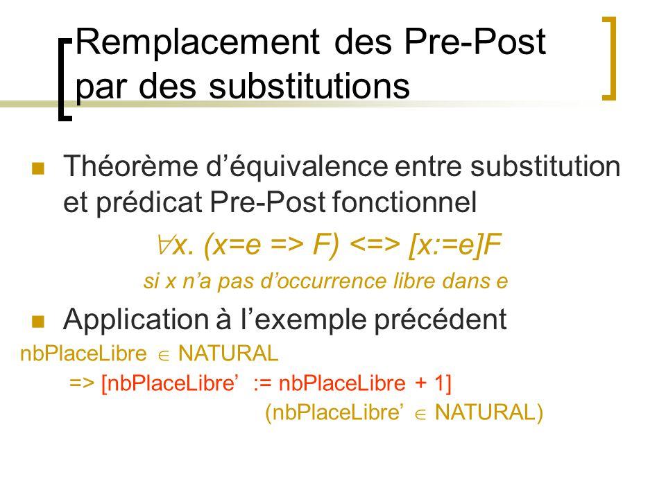 Simplification Suppression des variables prime Inv(v) [v:=v]Inv(v) Sur lexemple : nbPlaceLibre NATURAL => [nbPlaceLibre:=nbPlaceLibre+1] [nbPlaceLibre:=nbPlaceLibre](nbPlaceLibre NATURAL) Donc par composition : nbPlaceLibre NATURAL => [nbPlaceLibre:=nbPlaceLibre+1](nbPlaceLibre NATURAL)