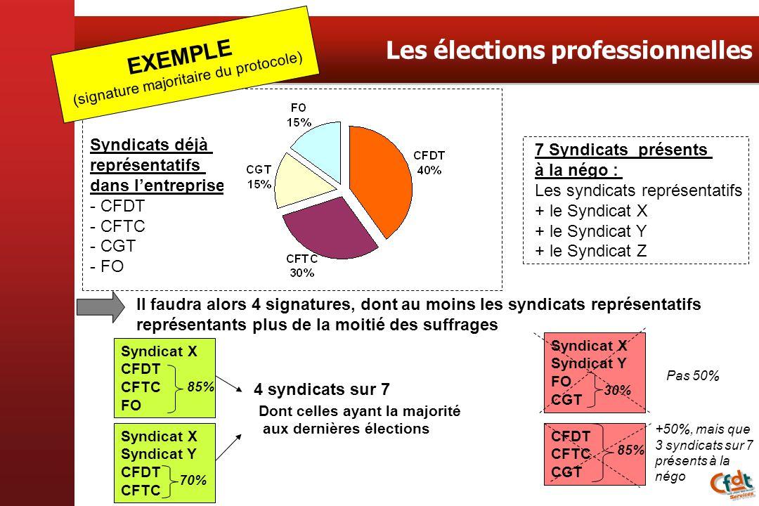 Les élections professionnelles Syndicats déjà représentatifs dans lentreprise : - CFDT - CFTC - CGT - FO 7 Syndicats présents à la négo : Les syndicat