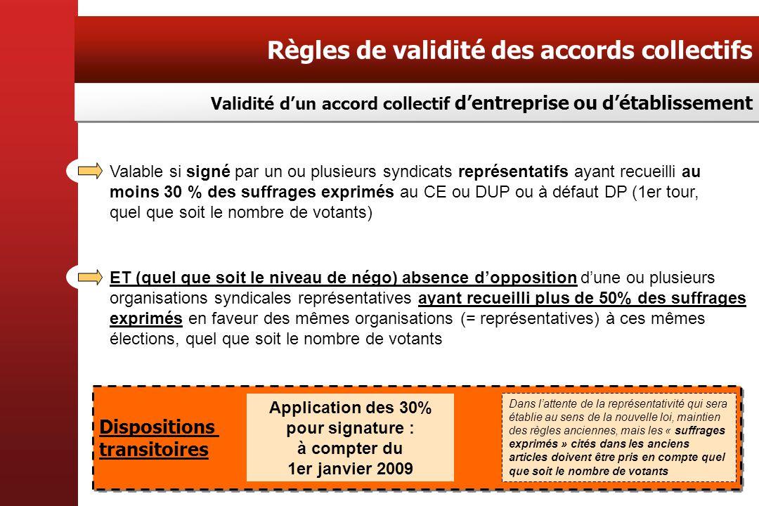 Règles de validité des accords collectifs Validité dun accord collectif dentreprise ou détablissement ET (quel que soit le niveau de négo) absence dop
