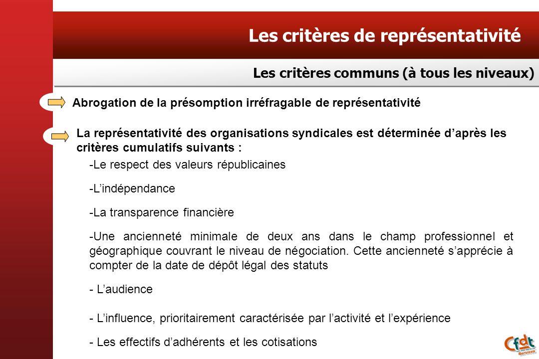 Les critères de représentativité -Le respect des valeurs républicaines -Lindépendance -La transparence financière -Une ancienneté minimale de deux ans