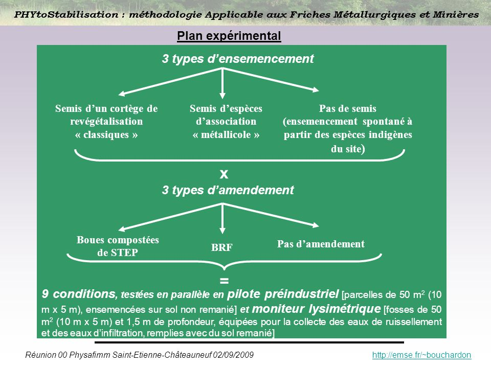 Réunion 00 Physafimm Saint-Etienne-Châteauneuf 02/09/2009 http://emse.fr/~bouchardonhttp://emse.fr/~bouchardon Plan expérimental 3 types densemencemen