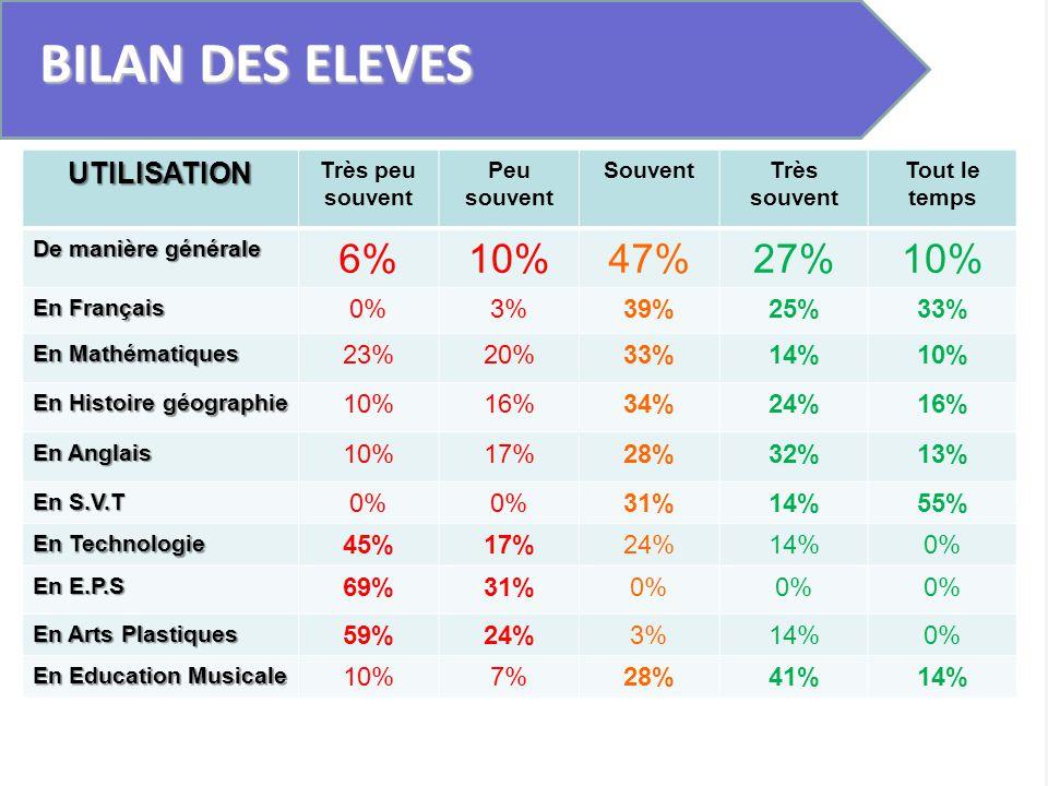 BILAN DES ELEVES UTILISATION Très peu souvent Peu souvent SouventTrès souvent Tout le temps De manière générale 6%10%47%27%10% En Français 0%3%39%25%3