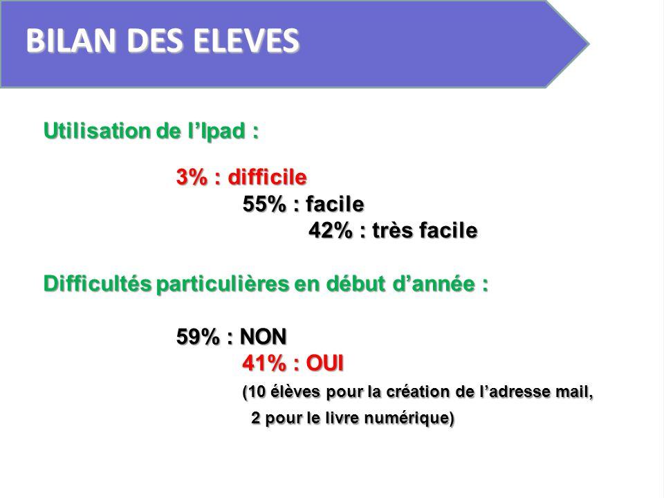 BILAN DES ELEVES Utilisation de lIpad : 3% : difficile 55% : facile 42% : très facile Difficultés particulières en début dannée : 59% : NON 41% : OUI
