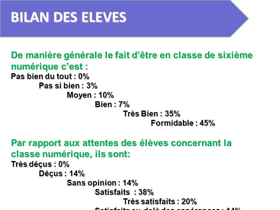 BILAN DES ELEVES De manière générale le fait dêtre en classe de sixième numérique cest : Pas bien du tout : 0% Pas si bien : 3% Moyen : 10% Bien : 7%