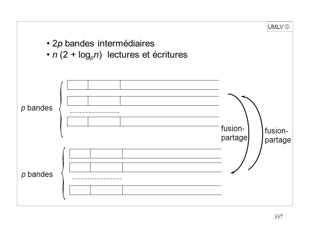 337 UMLV 2p bandes intermédiaires n (2 + log p n) lectures et écritures p bandes fusion- partage fusion- partage