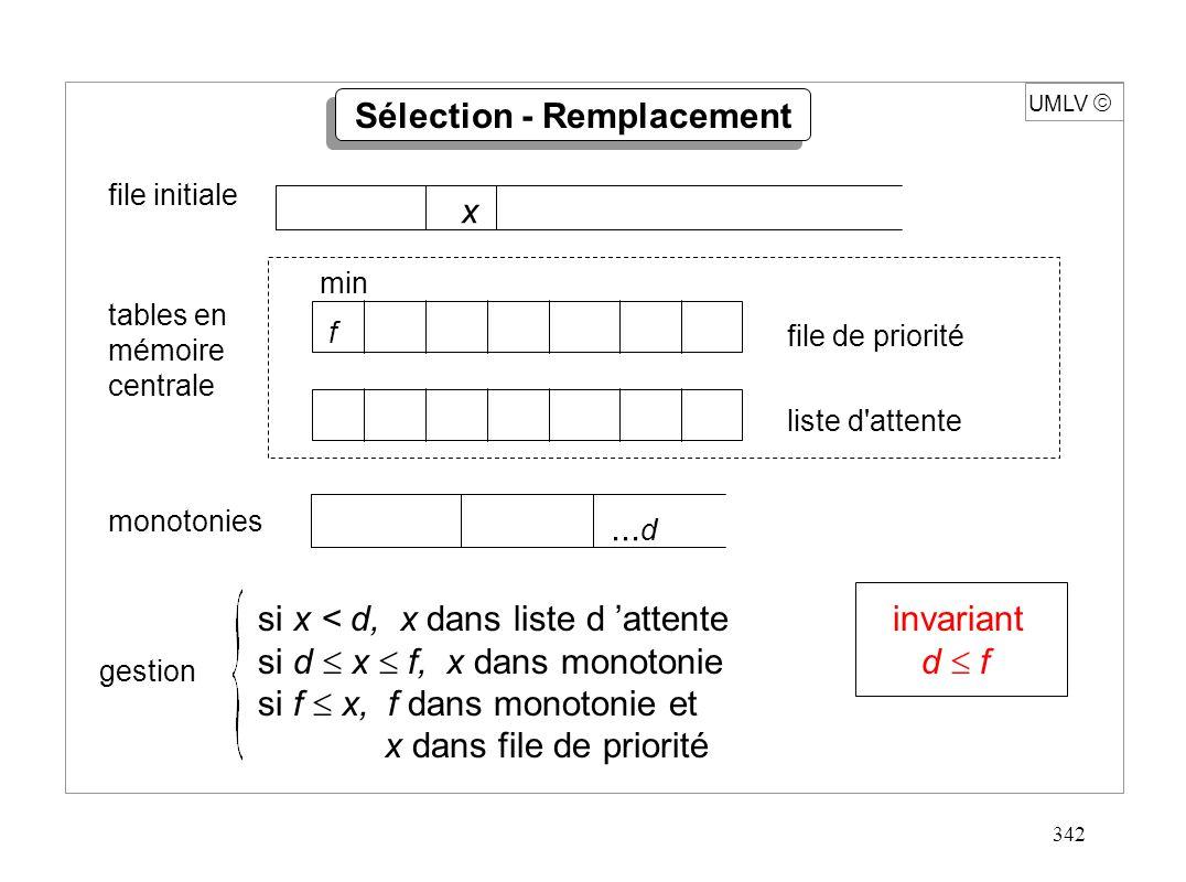 342 UMLV file initiale tables en mémoire centrale x f min file de priorité liste d'attente monotonies... d gestion Sélection - Remplacement invariant