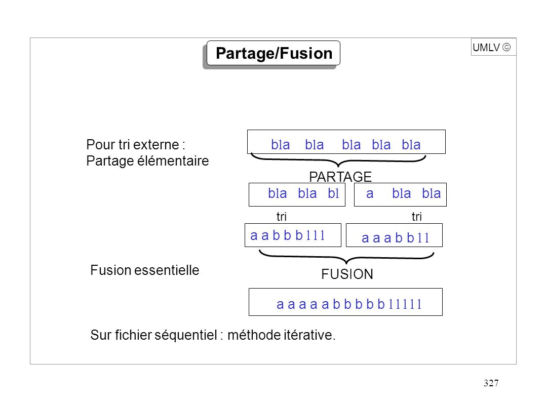 328 UMLV L 1 = (1, 4, 7,9,11) r 1 4 7 9 11 L 2 = (2, 4, 8) i m Fusion (L 1, L 2 ) = (1, 2, 4, 4, 7, 8, 9, 11) j n k t 1 2 4 s 2 4 8 Fusion i 1 ; j 1 ; r [m+1] ; s [n+1] ; pour k 1 à m+n faire si r [ i ] s [ j ] alors { t [ k ] r [ i ] ; i i+1 ; } sinon { t [ k ] s [ j ] ; j j+1 ; }