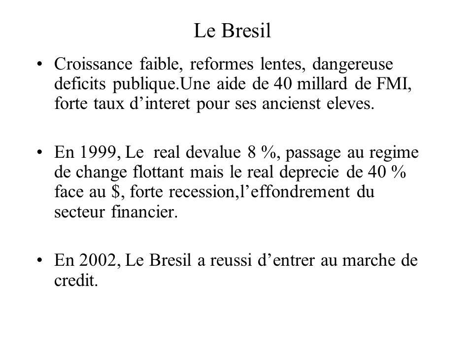 Le Bresil Croissance faible, reformes lentes, dangereuse deficits publique.Une aide de 40 millard de FMI, forte taux dinteret pour ses ancienst eleves.