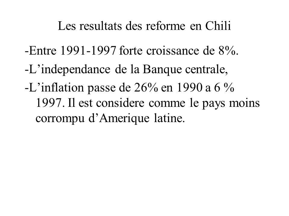 Les resultats des reforme en Chili -Entre 1991-1997 forte croissance de 8%.