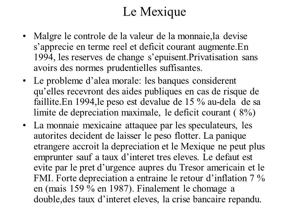 Le Mexique Malgre le controle de la valeur de la monnaie,la devise sapprecie en terme reel et deficit courant augmente.En 1994, les reserves de change sepuisent.Privatisation sans avoirs des normes prudentielles suffisantes.