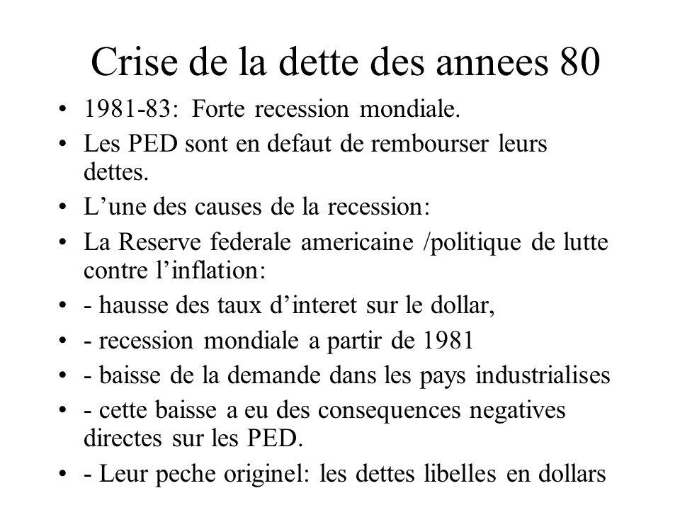 Crise de la dette des annees 80 1981-83: Forte recession mondiale.