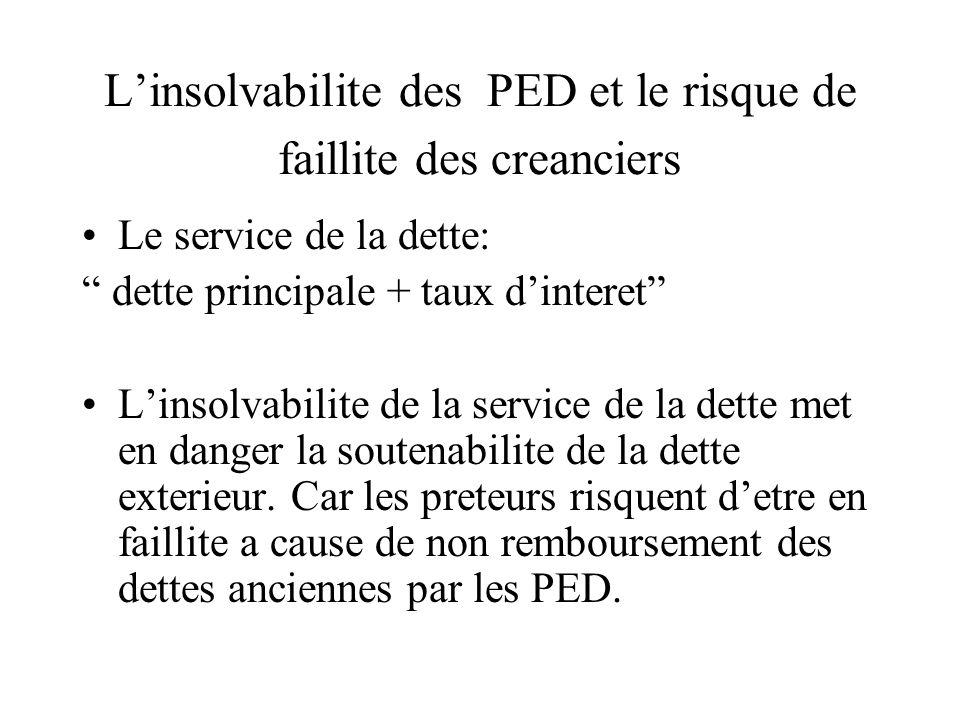 Linsolvabilite des PED et le risque de faillite des creanciers Le service de la dette: dette principale + taux dinteret Linsolvabilite de la service de la dette met en danger la soutenabilite de la dette exterieur.