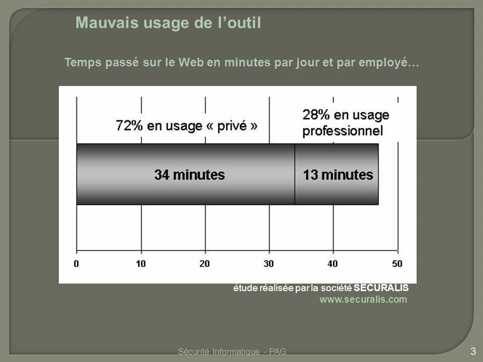 3 Sécurité Informatique - PAG Temps passé sur le Web en minutes par jour et par employé… étude réalisée par la société SECURALIS www.securalis.com Mauvais usage de loutil