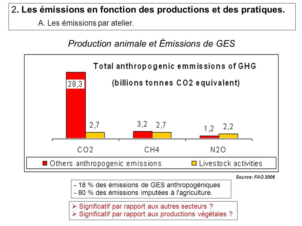 Production animale et Émissions de GES - 18 % des émissions de GES anthropogéniques - 80 % des émissions imputées à l agriculture.