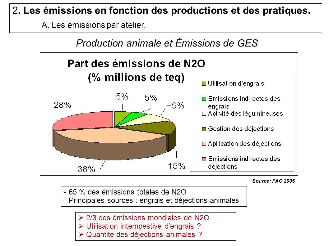 - 65 % des émissions totales de N2O - Principales sources : engrais et déjections animales 2/3 des émissions mondiales de N2O Utilisation intempestive dengrais .