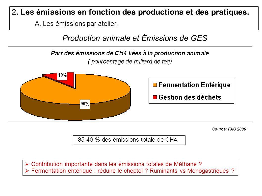 - 35-40 % des émissions totale de CH4.