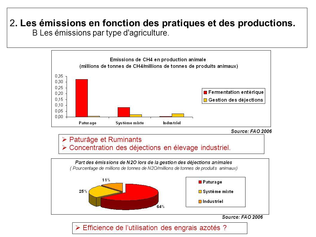 2.Les émissions en fonction des pratiques et des productions.