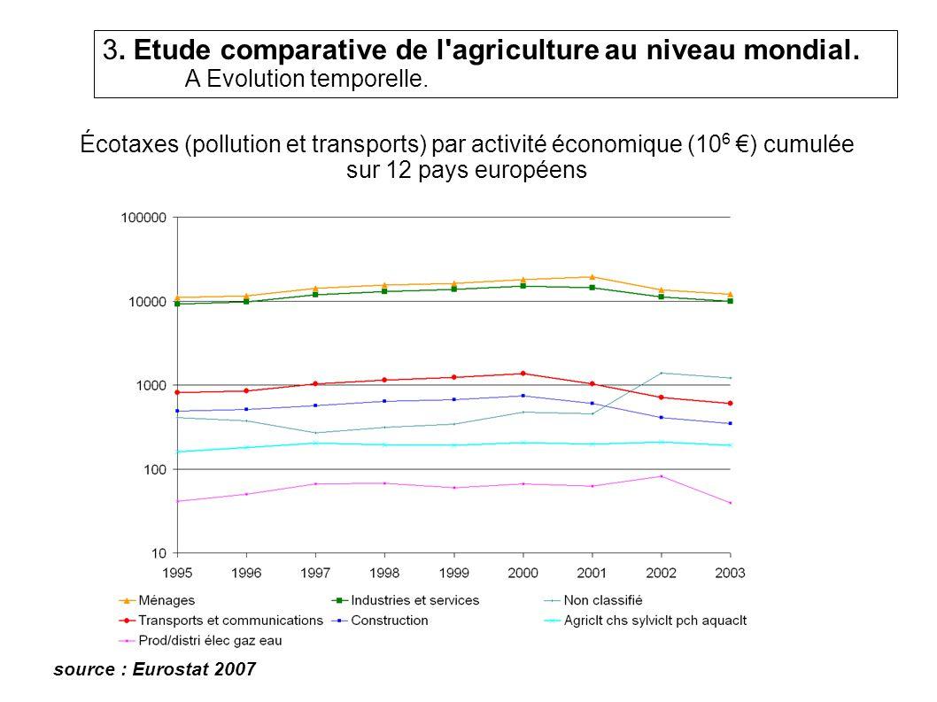Écotaxes (pollution et transports) par activité économique (10 6 ) cumulée sur 12 pays européens source : Eurostat 2007 3.