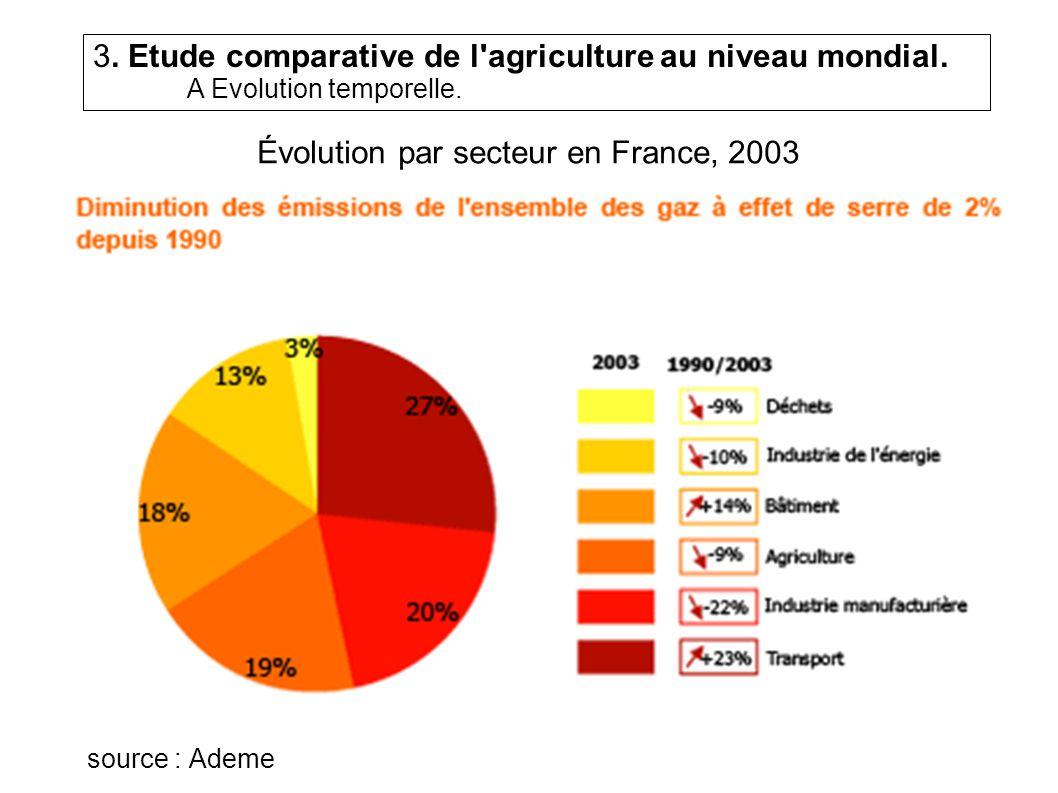 Évolution par secteur en France, 2003 source : Ademe 3.