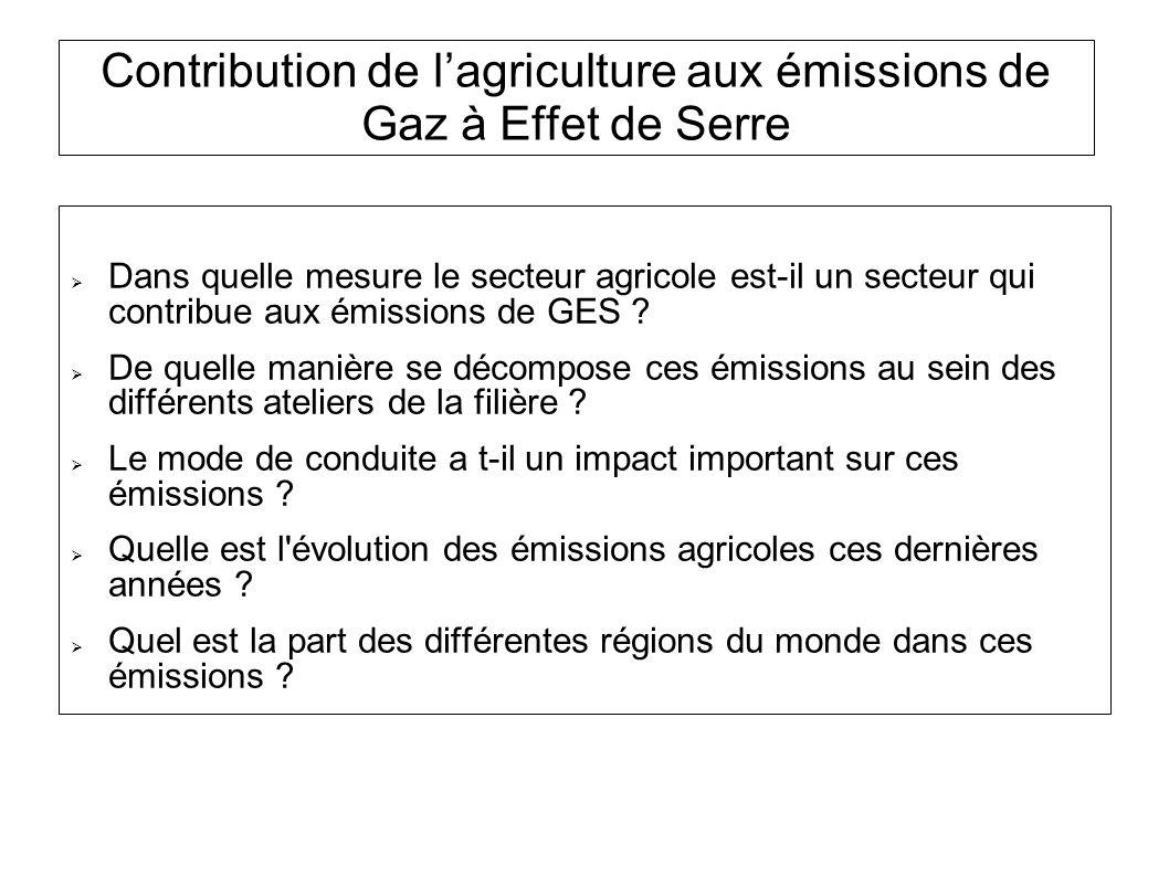 Contribution de lagriculture aux émissions de Gaz à Effet de Serre Plan de la présentation 1.