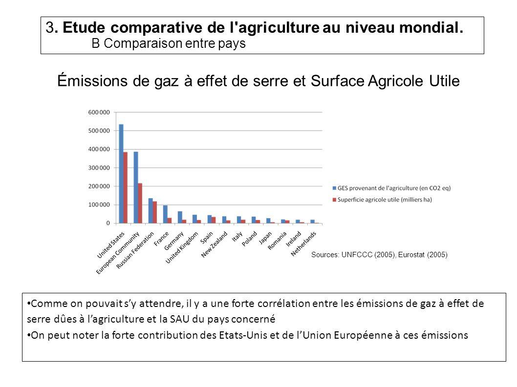 Émissions de gaz à effet de serre et Surface Agricole Utile Comme on pouvait sy attendre, il y a une forte corrélation entre les émissions de gaz à effet de serre dûes à lagriculture et la SAU du pays concerné On peut noter la forte contribution des Etats-Unis et de lUnion Européenne à ces émissions Sources: UNFCCC (2005), Eurostat (2005) 3.