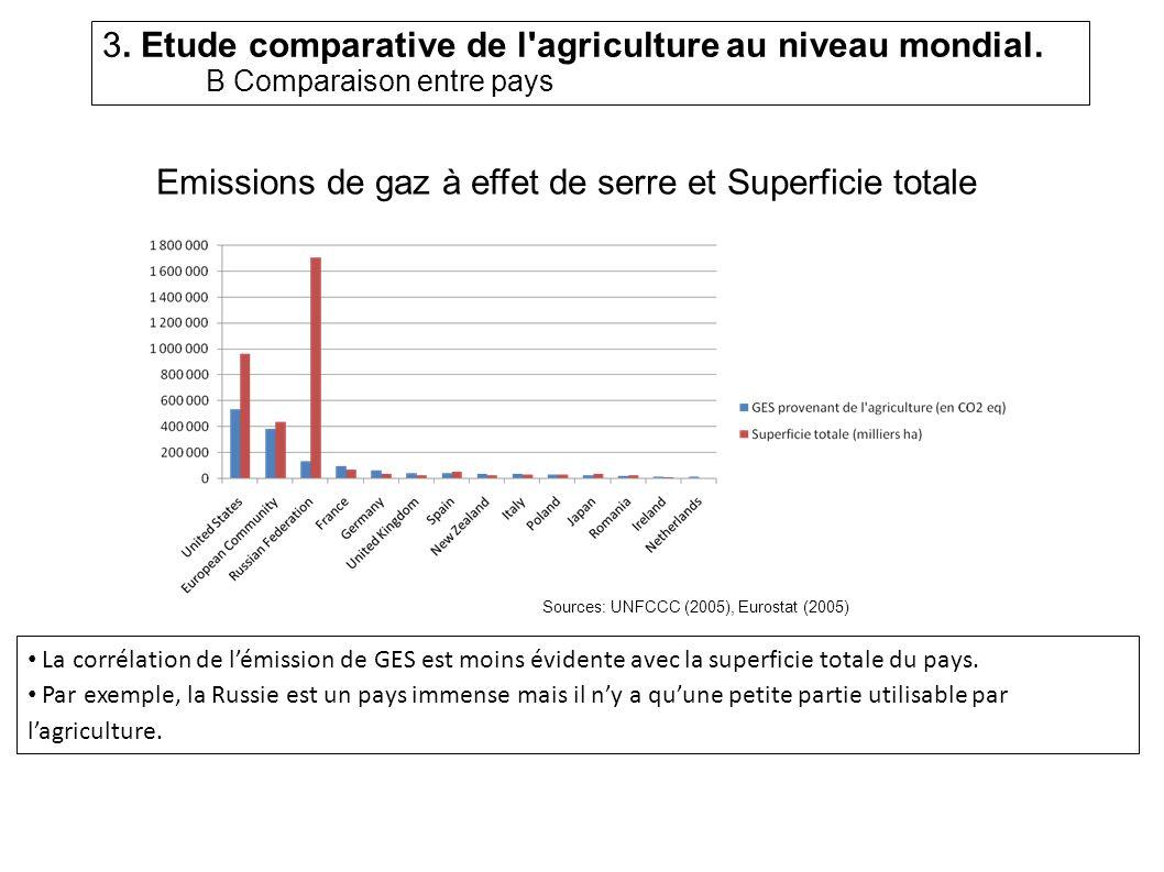 Emissions de gaz à effet de serre et Superficie totale La corrélation de lémission de GES est moins évidente avec la superficie totale du pays.